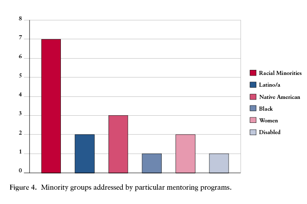 Minority Groups Addressed by particular mentoring program